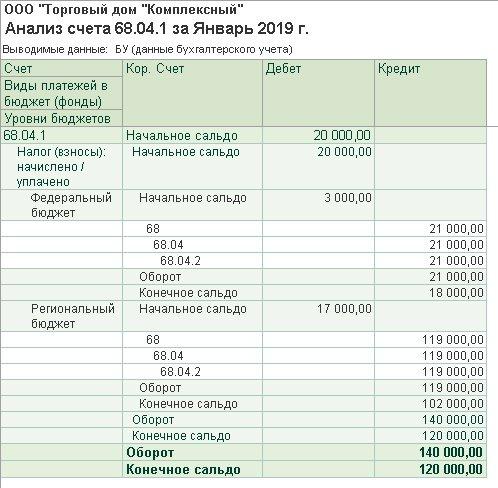 Нормы процентов по займам для налога на прибыль