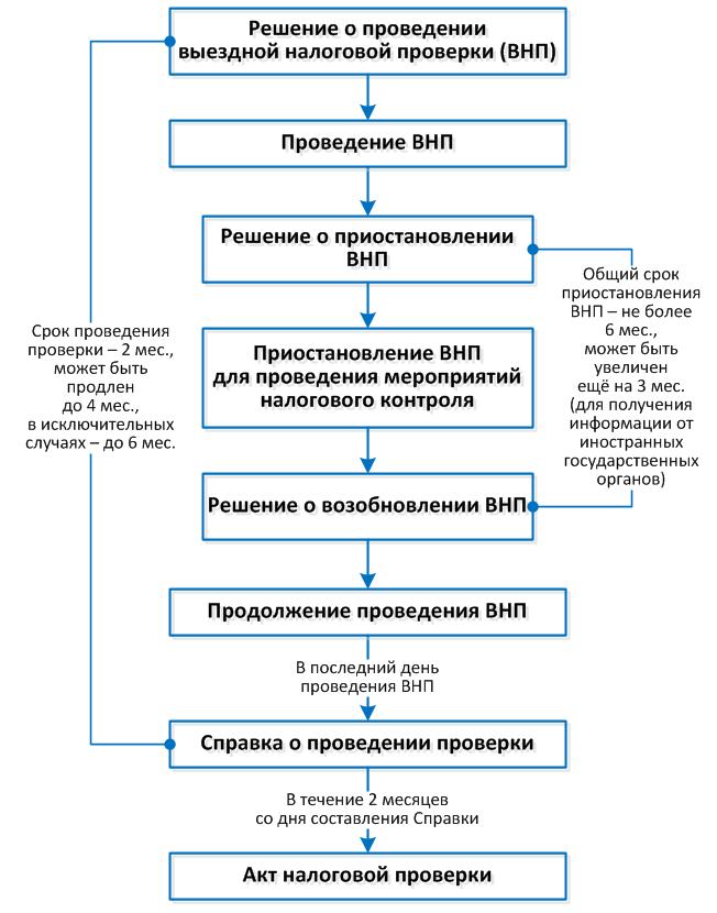 ФНС-4_Рис-1