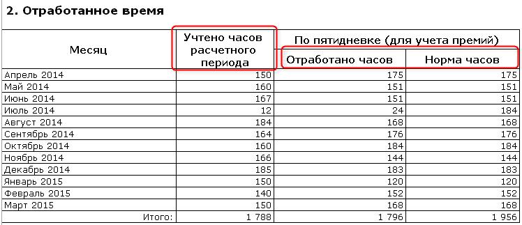 график учета суммированного рабочего времени образец - фото 9