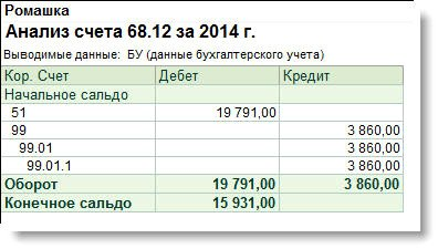 регистрация суммы убытка усн в 1с 8.2