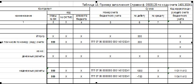 191Н Инструкция По Бюджетному Учету С Изменениями 2015 Год