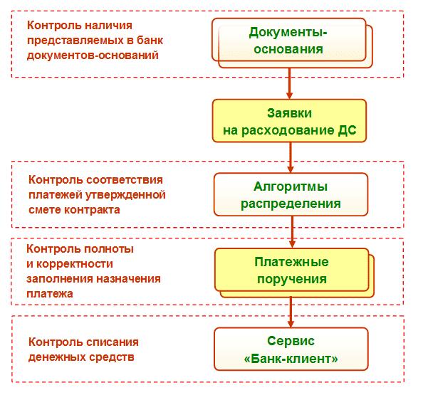 Договор Поставки по 44 Фз образец