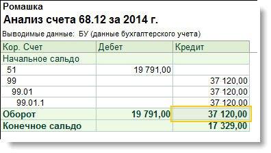 Порядок определения доходов и расходов по УСН.