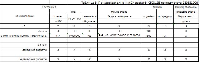 расчеты по платежам в бюджет со знаком минус
