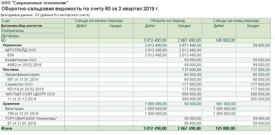 расчеты по счетам в кредитных организациях