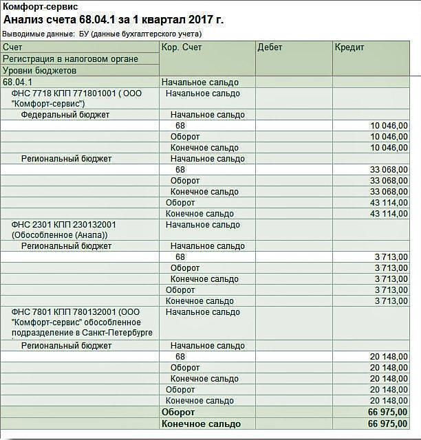 Проценты по займам в декларации по налогу на прибыль