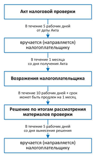 ФНС-4_Рис-2