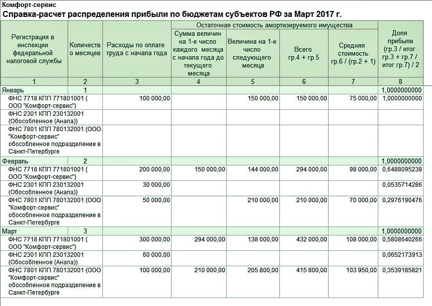 Обособленное подразделение региональная ставка налога на прибыль