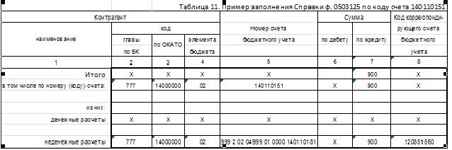форма 0503125 образец заполнения 2015 - фото 3