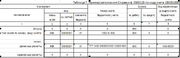 форма 0503125 образец заполнения 2015