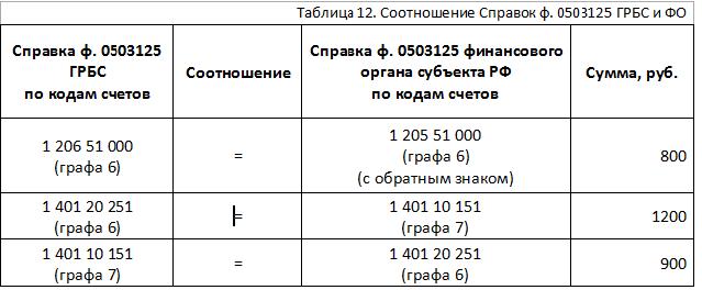 форма 0503125 образец заполнения 2015 - фото 5