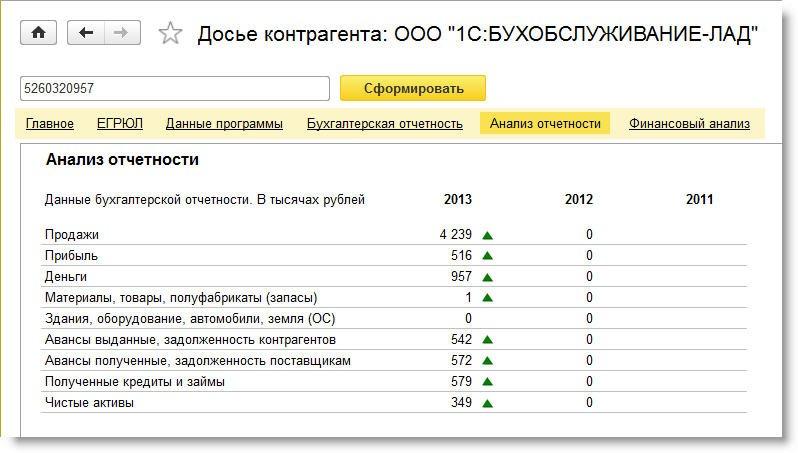Рис. 5. Анализ бухгалтерской отчетности контрагента