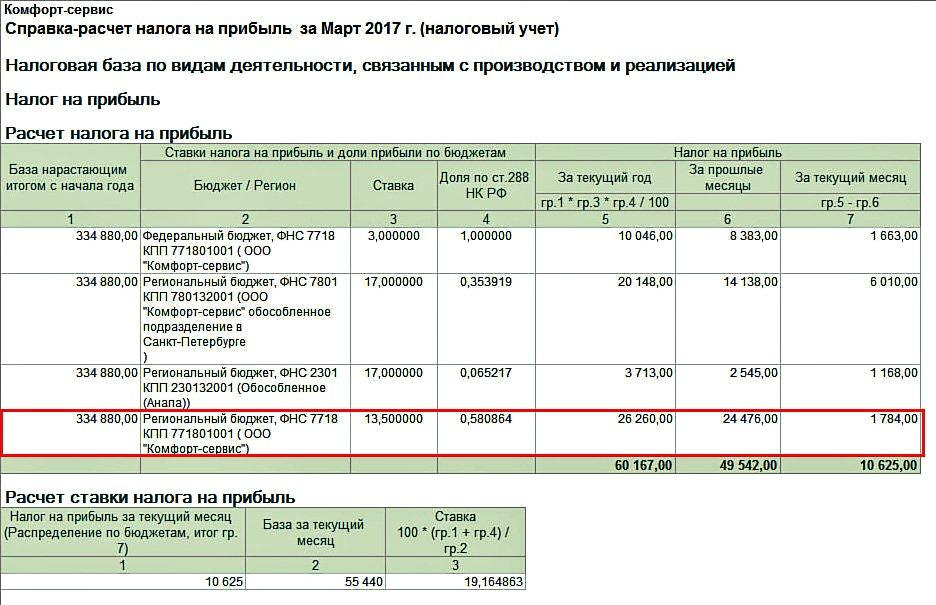 Уплата налога на прибыль в какой бюджет