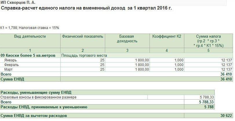 Калькуляция расчета енвд 1дф и декретные выплаты