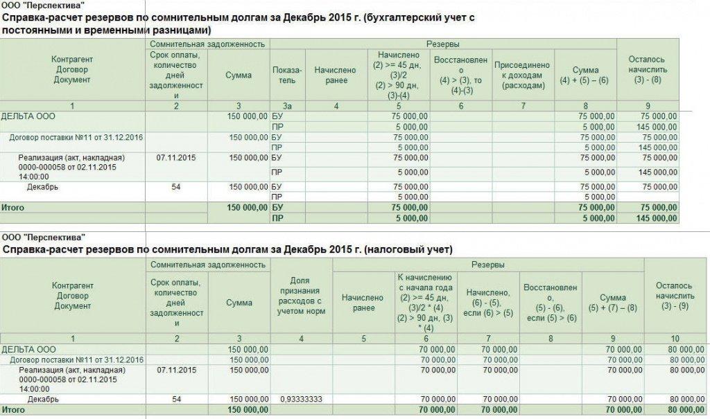 резерв по сомнительной задолженности