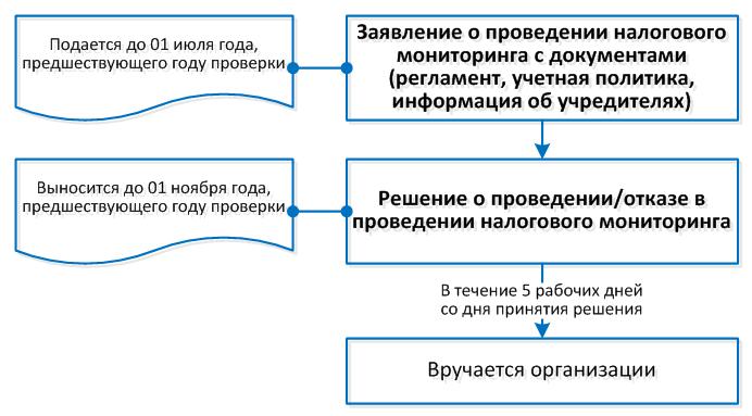 ФНС-5_Рис-2