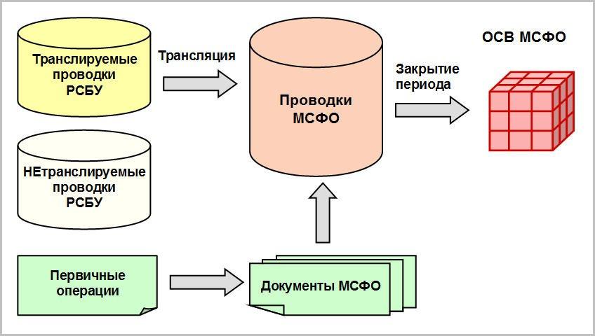 Проводки по учету электронной отчетности формы для заполнения при регистрации ооо скачать