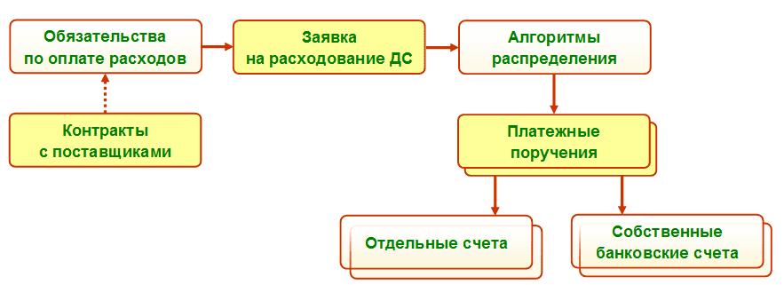 Рис. 1 Схема согласованного