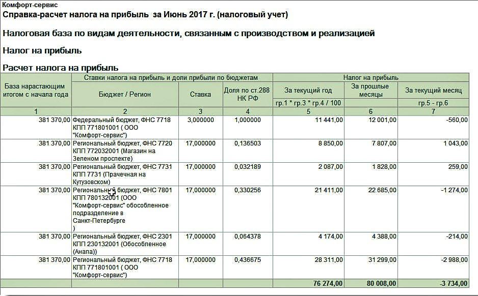 Уменьшение налога на прибыль 2018 сумму торгового сбора