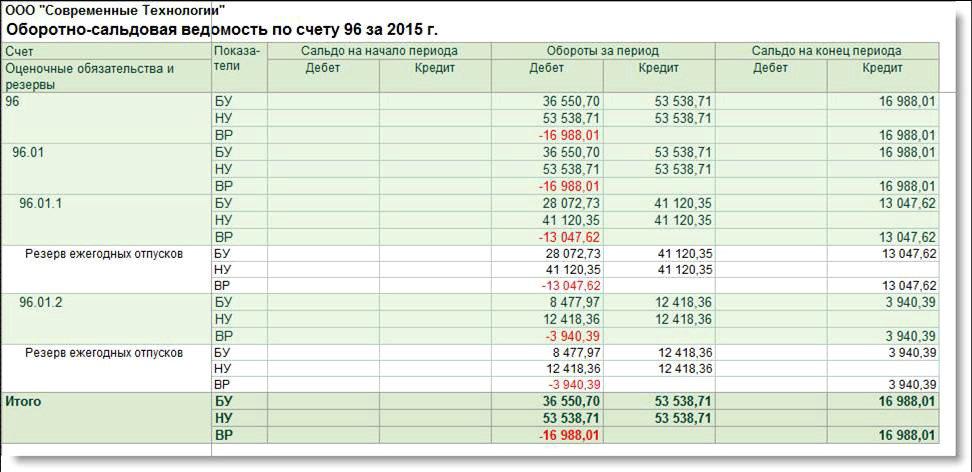 Рис. 8. ОСВ по счету 96 за 2015 год после корректировки резервов (пример 2)