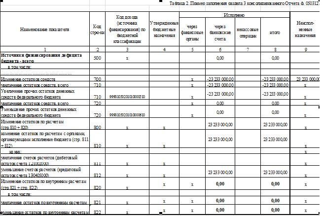 Отчета ф 0503127 приведен в таблице 2